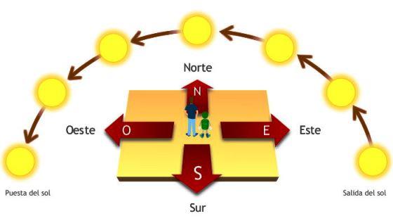 ¿Por qué lado sale el sol en España?