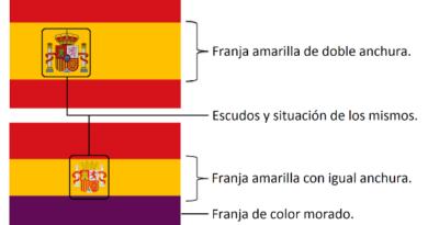 Partes de la bandera de España