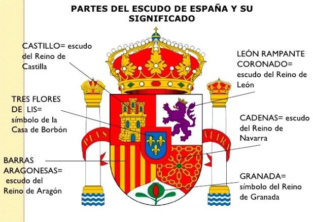 Significado del escudo de la bandera de España