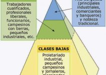 Clases sociales en España actual