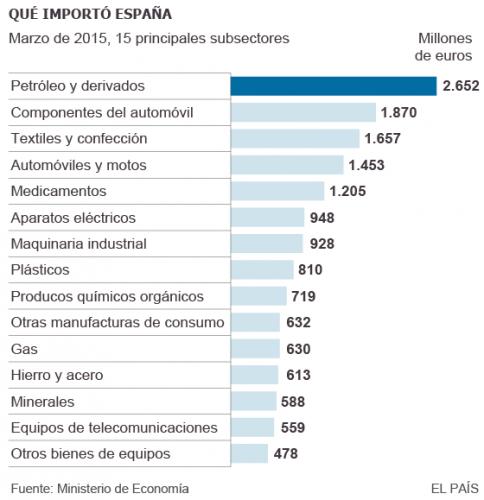 Principales productos que importa España