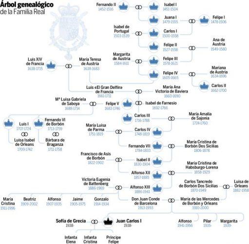 Lista de Reyes de España