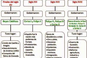 Características de la edad moderna en España