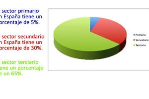Sectores económicos en España